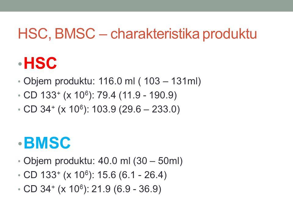 HSC, BMSC – charakteristika produktu HSC Objem produktu: 116.0 ml ( 103 – 131ml) CD 133 + (x 10 6 ): 79.4 (11.9 - 190.9) CD 34 + (x 10 6 ): 103.9 (29.