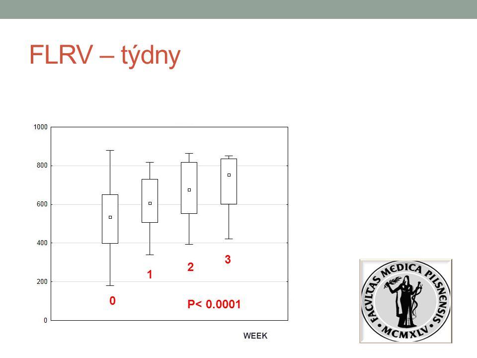 FLRV – týdny WEEK 0 1 2 3 P< 0.0001