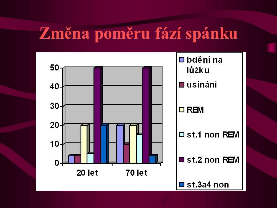 Spektrum užívaných analgetik a jejich pořadí 1.ibuprofen 38.7% 2.