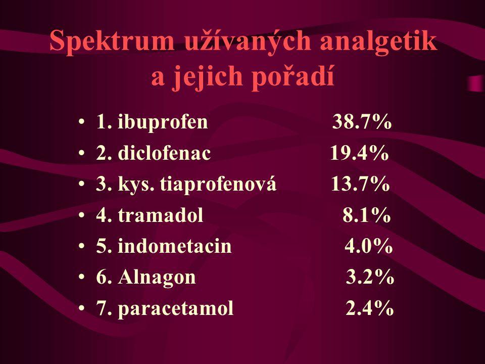 Spektrum užívaných analgetik a jejich pořadí 1. ibuprofen 38.7% 2. diclofenac 19.4% 3. kys. tiaprofenová 13.7% 4. tramadol 8.1% 5. indometacin 4.0% 6.