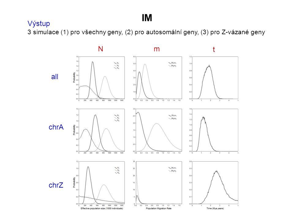 Výstup 3 simulace (1) pro všechny geny, (2) pro autosomální geny, (3) pro Z-vázané geny all chrA chrZ IM Nm t