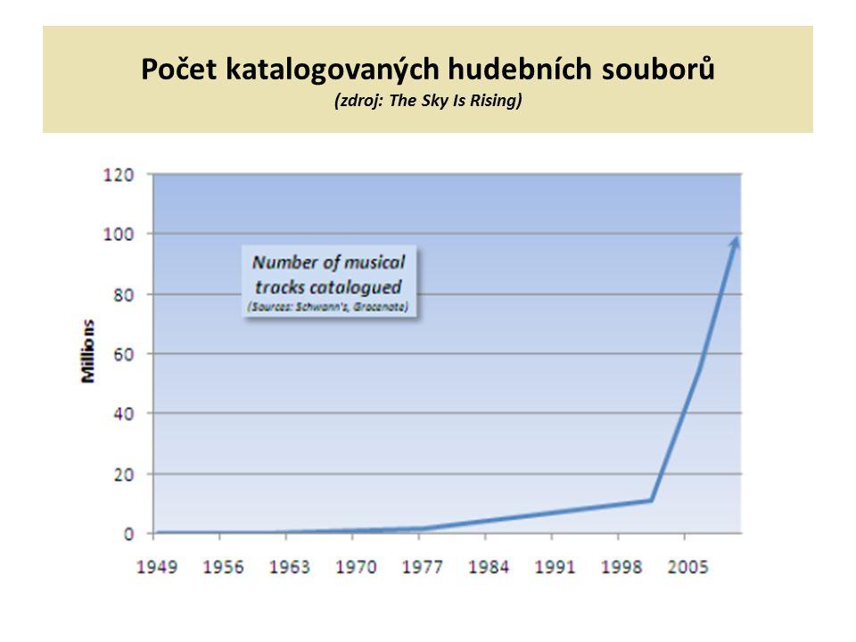 Počet katalogovaných hudebních souborů (zdroj: The Sky Is Rising)