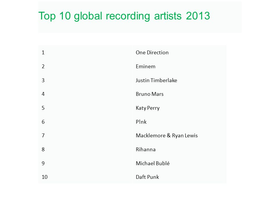 1One Direction 2Eminem 3Justin Timberlake 4Bruno Mars 5Katy Perry 6P!nk 7Macklemore & Ryan Lewis 8Rihanna 9Michael Bublé 10Daft Punk Top 10 global recording artists 2013