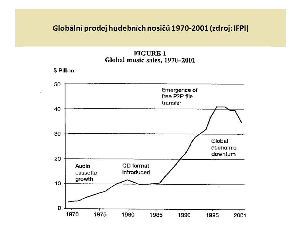 Globální prodej hudebních nosičů 1970-2001 (zdroj: IFPI)