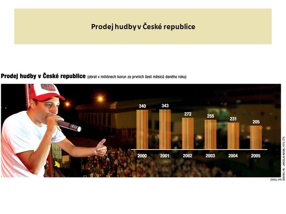 Prodej hudby v České republice