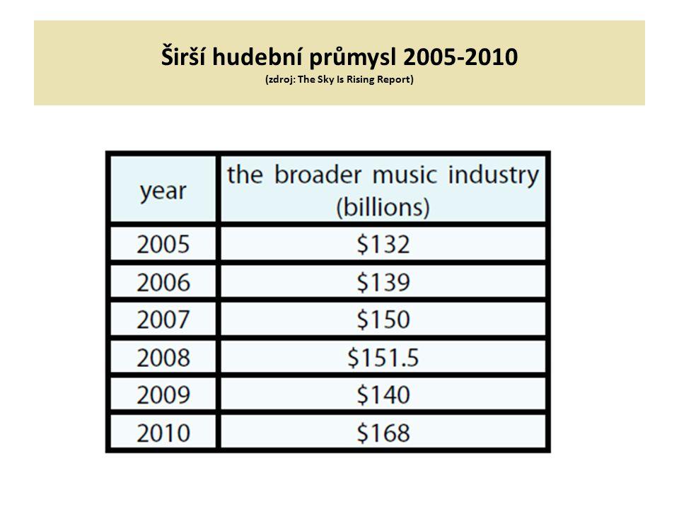 Širší hudební průmysl 2005-2010 (zdroj: The Sky Is Rising Report)