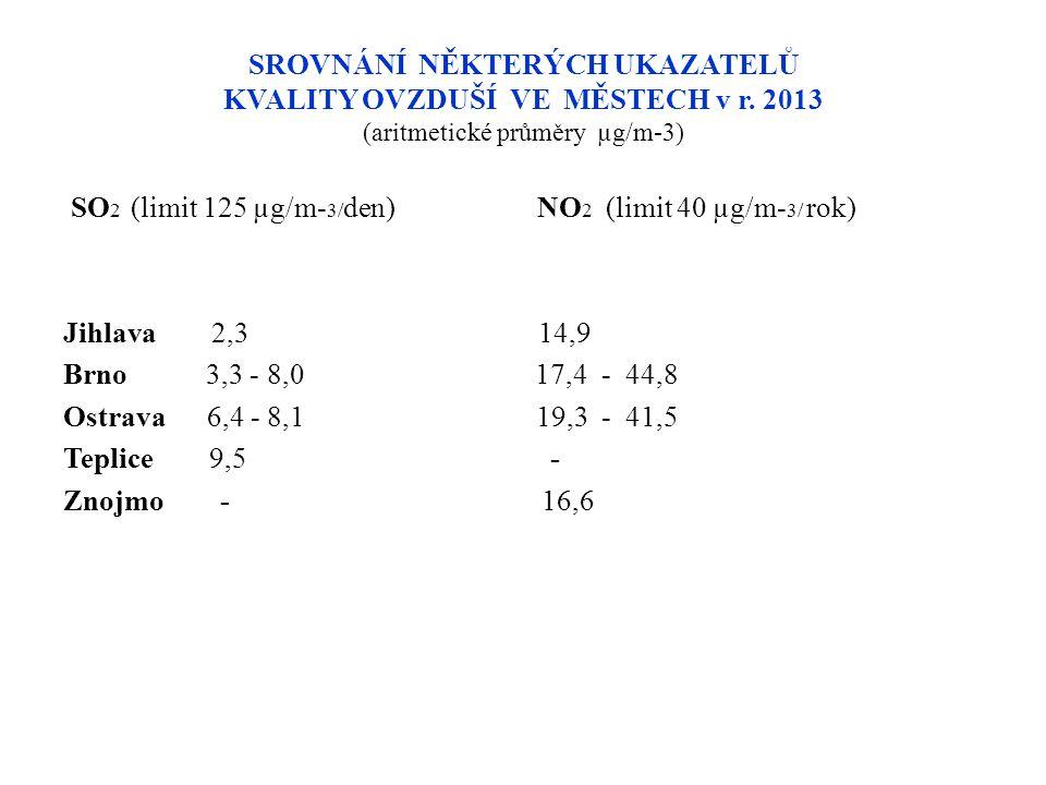 SROVNÁNÍ NĚKTERÝCH UKAZATELŮ KVALITY OVZDUŠÍ VE MĚSTECH v r. 2013 (aritmetické průměry µg/m-3) SO 2 (limit 125 µg/m- 3/ den) NO 2 (limit 40 µg/m- 3/ r