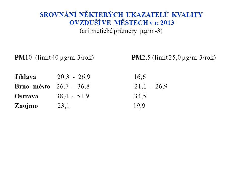 SROVNÁNÍ NĚKTERÝCH UKAZATELŮ KVALITY OVZDUŠÍ VE MĚSTECH v r. 2013 (aritmetické průměry µg/m-3) PM10 (limit 40 µg/m-3/rok) PM2,5 (limit 25,0 µg/m-3/rok