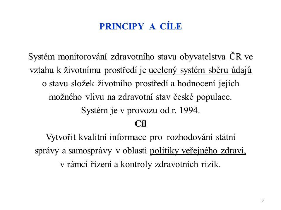 PRINCIPY A CÍLE Systém monitorování zdravotního stavu obyvatelstva ČR ve vztahu k životnímu prostředí je ucelený systém sběru údajů o stavu složek živ