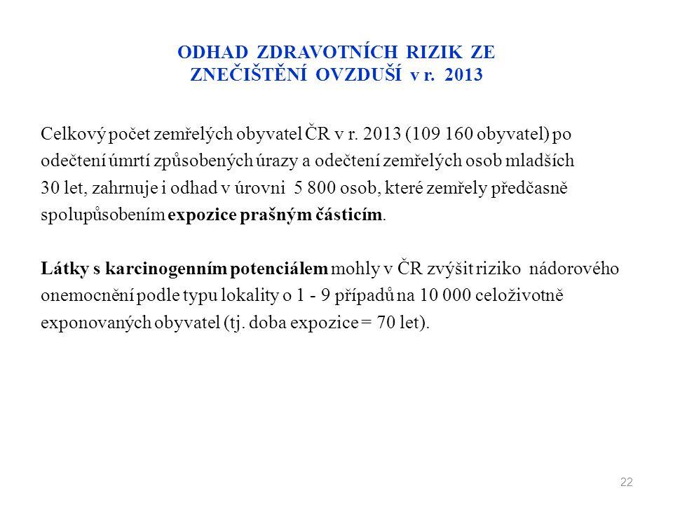 ODHAD ZDRAVOTNÍCH RIZIK ZE ZNEČIŠTĚNÍ OVZDUŠÍ v r. 2013 Celkový počet zemřelých obyvatel ČR v r. 2013 (109 160 obyvatel) po odečtení úmrtí způsobených