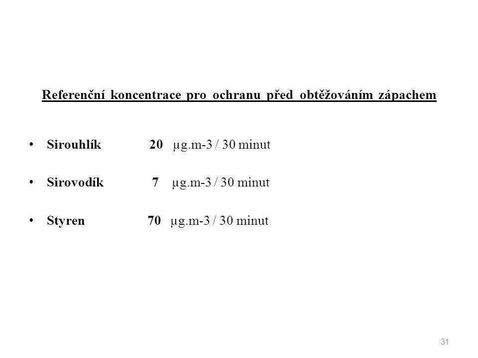 Referenční koncentrace pro ochranu před obtěžováním zápachem Sirouhlík 20 µg.m-3 / 30 minut Sirovodík 7 µg.m-3 / 30 minut Styren 70 µg.m-3 / 30 minut