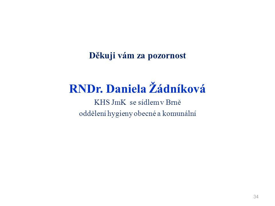 Děkuji vám za pozornost RNDr. Daniela Žádníková KHS JmK se sídlem v Brně oddělení hygieny obecné a komunální 34