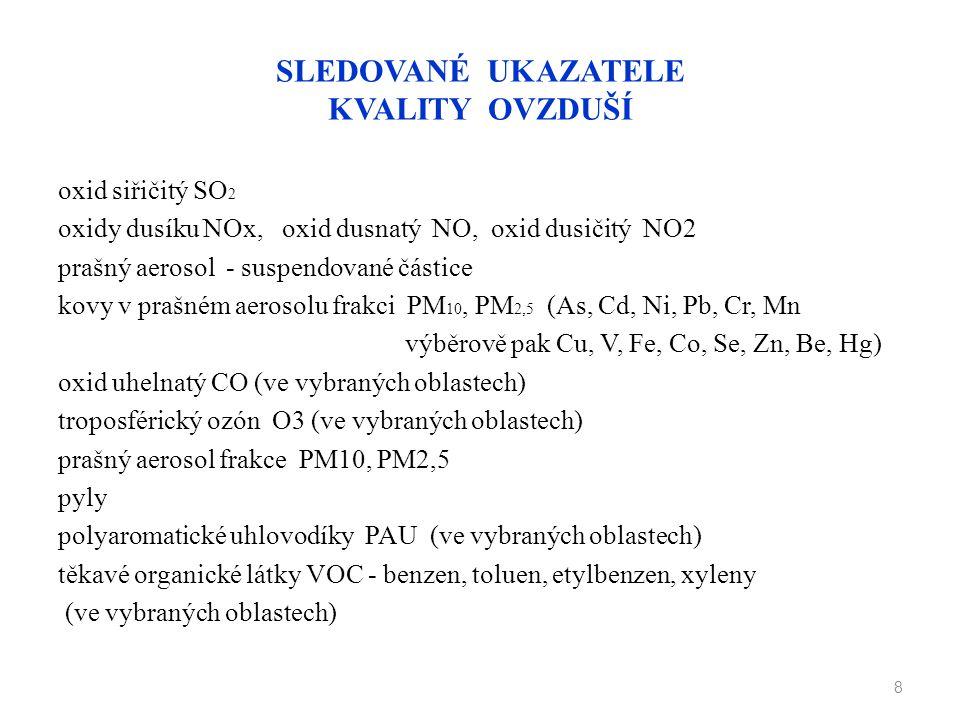 SLEDOVANÉ UKAZATELE KVALITY OVZDUŠÍ oxid siřičitý SO 2 oxidy dusíku NOx, oxid dusnatý NO, oxid dusičitý NO2 prašný aerosol - suspendované částice kovy
