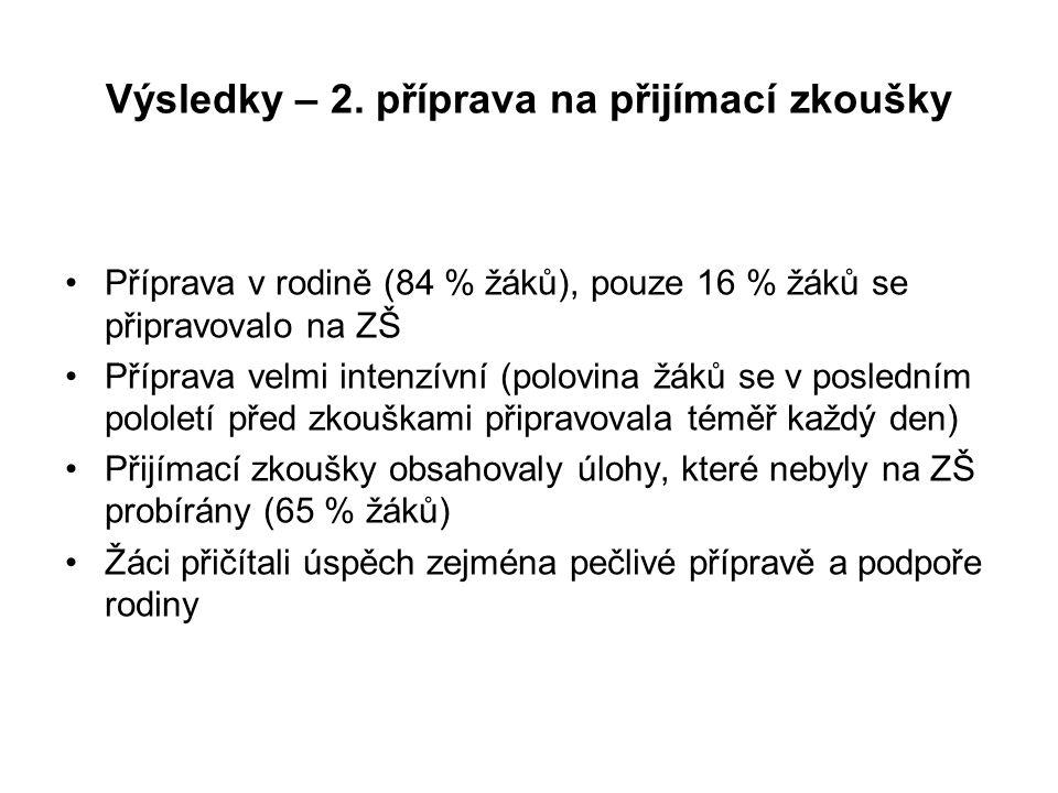 Výsledky – 2.