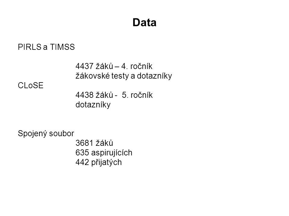 Data PIRLS a TIMSS 4437 žáků – 4. ročník žákovské testy a dotazníky CLoSE 4438 žáků - 5. ročník dotazníky Spojený soubor 3681 žáků 635 aspirujících 44