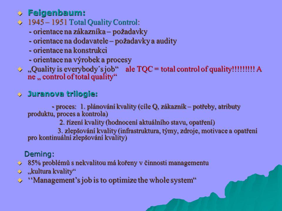 " Feigenbaum:  1945 – 1951 Total Quality Control: - orientace na zákazníka – požadavky - orientace na zákazníka – požadavky - orientace na dodavatele – požadavky a audity - orientace na dodavatele – požadavky a audity - orientace na konstrukci - orientace na konstrukci - orientace na výrobek a procesy - orientace na výrobek a procesy  ""Quality is everybody´s job ale TQC = total control of quality!!!!!!!!."