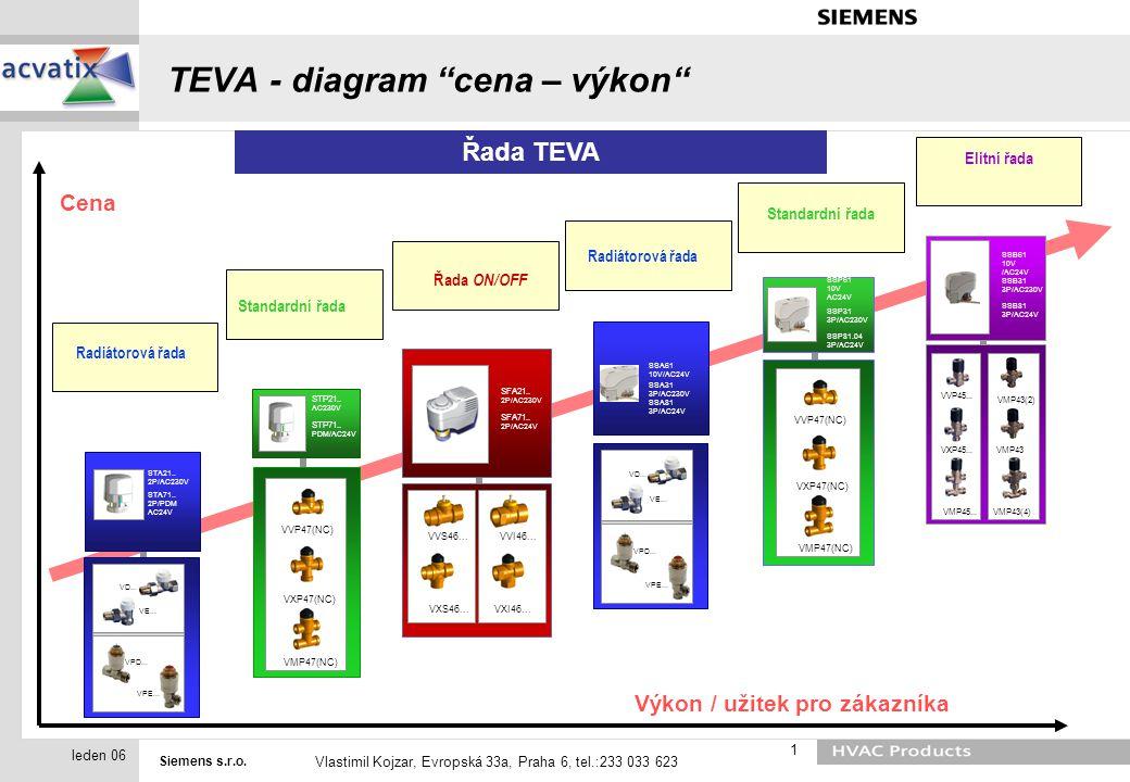 """Siemens s.r.o. Vlastimil Kojzar, Evropská 33a, Praha 6, tel.:233 033 623 1 leden 06 TEVA - diagram """"cena – výkon"""" STA21.. 2P/AC230V STA71.. 2P/PDM AC2"""