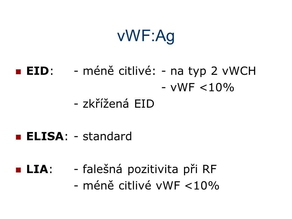 vWF:Ag EID:- méně citlivé:- na typ 2 vWCH - vWF <10% - zkřížená EID ELISA:- standard LIA:- falešná pozitivita při RF - méně citlivé vWF <10%