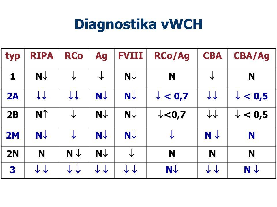 Diagnostika vWCH typRIPARCoAgFVIIIRCo/AgCBACBA/Ag 1 NN NN N  N 2A  NN NN < 0,7  < 0,5 2B NN NN NN <0,7  < 0,5 2M NN NN