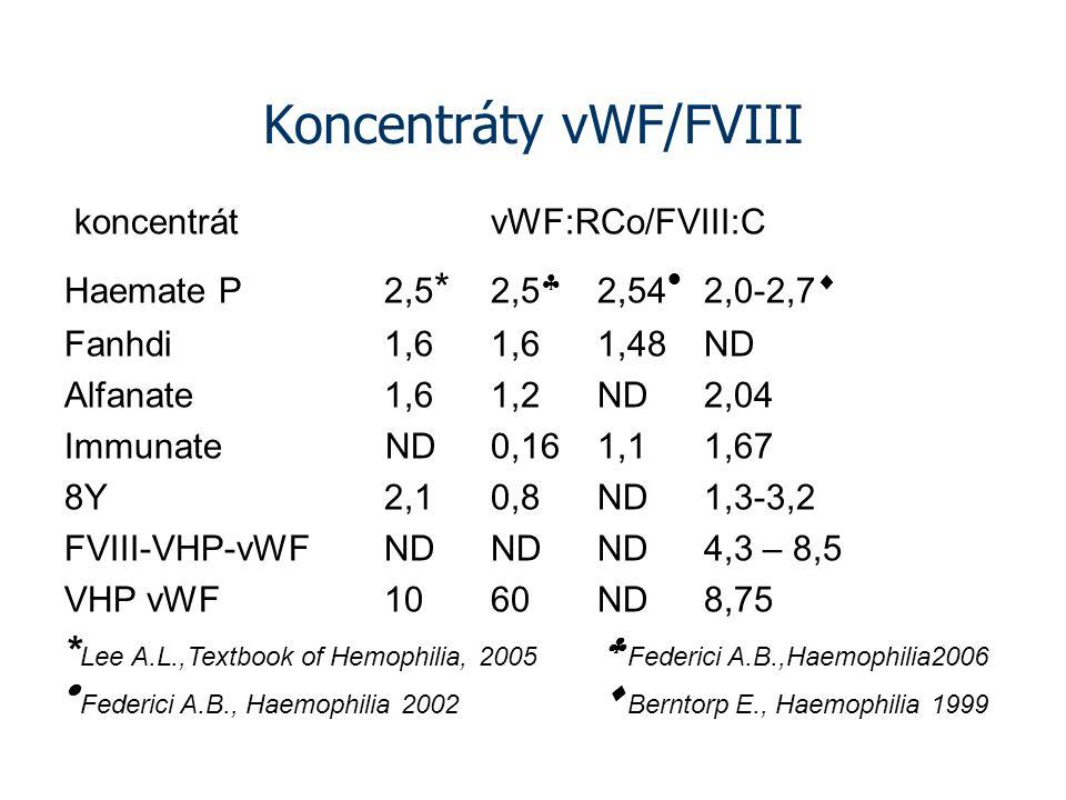 Koncentráty vWF/FVIII koncentrátvWF:RCo/FVIII:C Haemate P2,5 * 2,5  2,54  2,0-2,7  Fanhdi1,61,61,48ND Alfanate1,61,2ND2,04 Immunate ND0,161,11,67 8