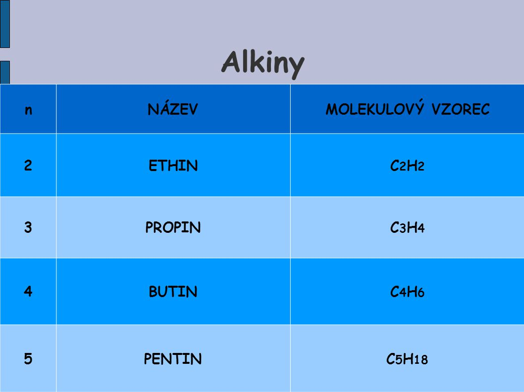 Alkiny nNÁZEVMOLEKULOVÝ VZOREC 2ETHINC2H2C2H2 3PROPINC3H4C3H4 4BUTINC4H6C4H6 5PENTINC 5 H 18