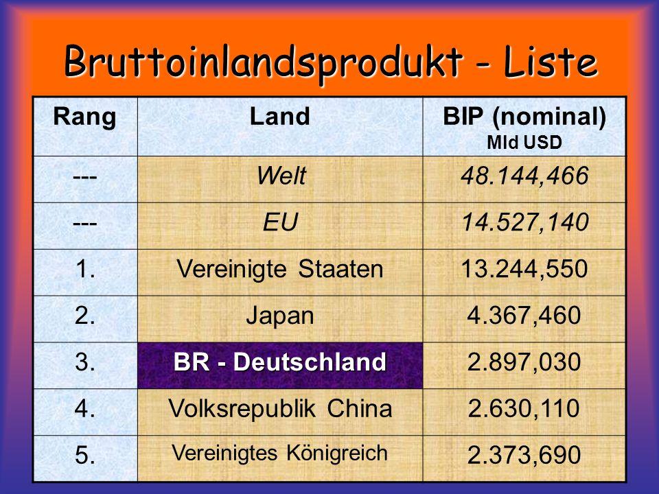 Bruttoinlandsprodukt - Liste RangLandBIP (nominal) Mld USD ---Welt48.144,466 ---EU14.527,140 1.Vereinigte Staaten13.244,550 2.Japan4.367,460 3.