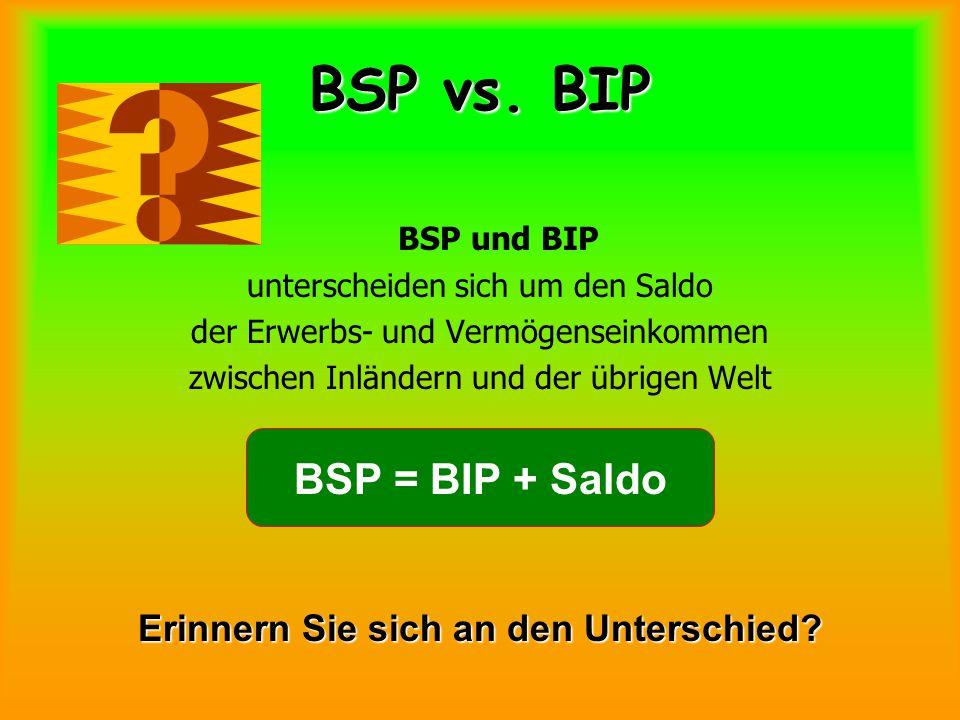 BSP vs. BIP BSP und BIP unterscheiden sich um den Saldo der Erwerbs- und Vermögenseinkommen zwischen Inländern und der übrigen Welt BSP = BIP + Saldo