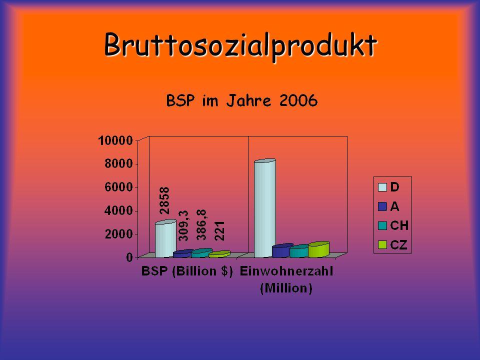 Bruttosozialprodukt