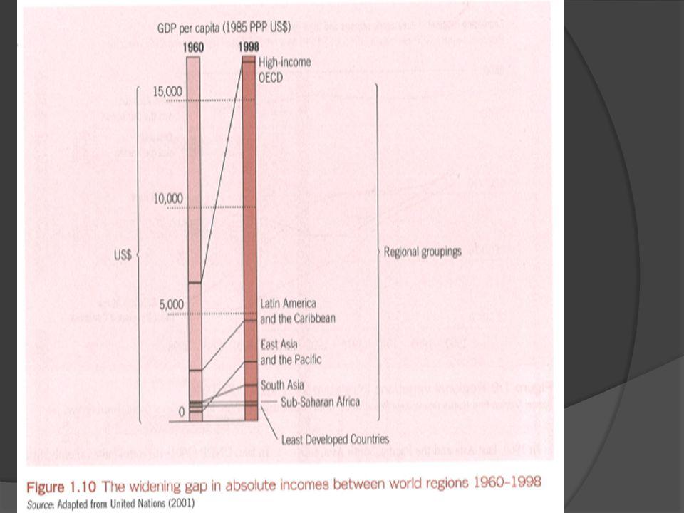 Growth of Inequalities