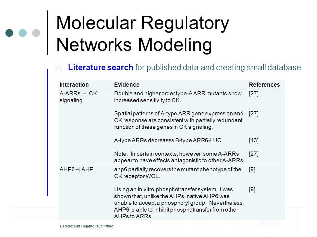Signaling and Hormonal Regulation of Plant Development Molecular Regulatory Networks Modeling □Literature search for published data and creating small database InteractionEvidenceReferences A-ARRs –| CK signaling Double and higher order type-A ARR mutants show increased sensitivity to CK.
