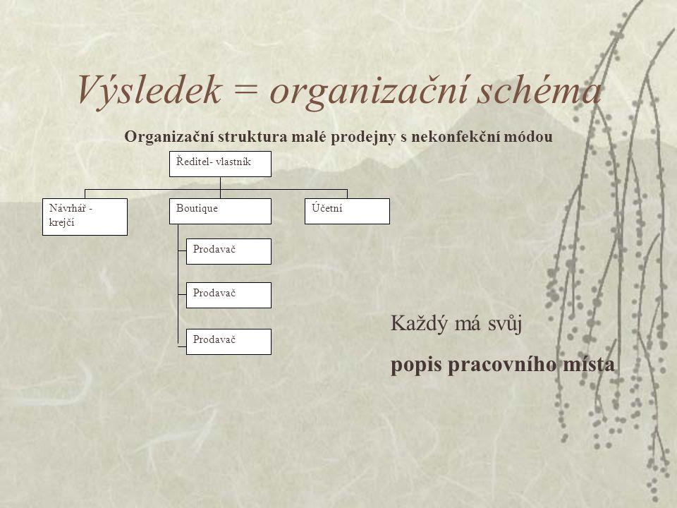 Výsledek = organizační schéma Ředitel- vlastník Návrhář - krejčí BoutiqueÚčetní Prodavač Organizační struktura malé prodejny s nekonfekční módou Každý má svůj popis pracovního místa