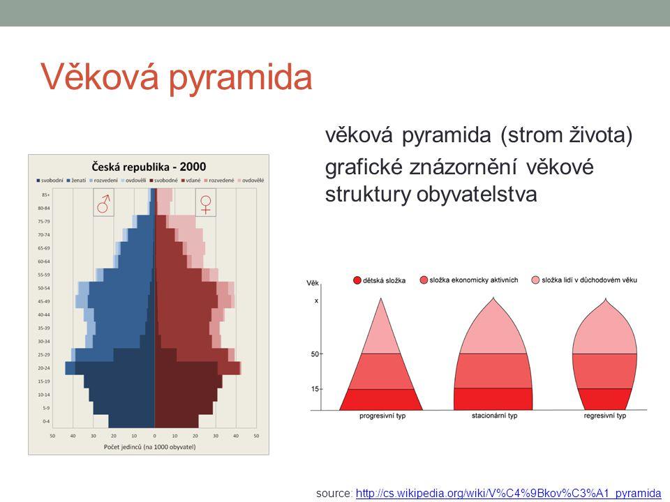 Věková pyramida věková pyramida (strom života) grafické znázornění věkové struktury obyvatelstva source: http://cs.wikipedia.org/wiki/V%C4%9Bkov%C3%A1_pyramidahttp://cs.wikipedia.org/wiki/V%C4%9Bkov%C3%A1_pyramida