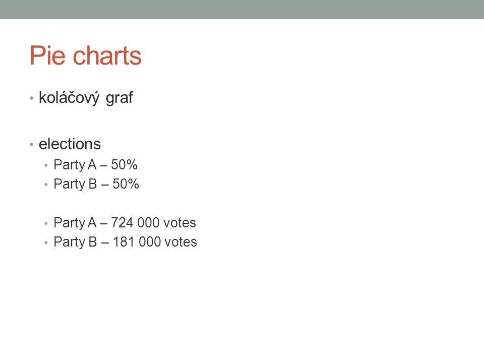 Pie charts koláčový graf elections Party A – 50% Party B – 50% Party A – 724 000 votes Party B – 181 000 votes