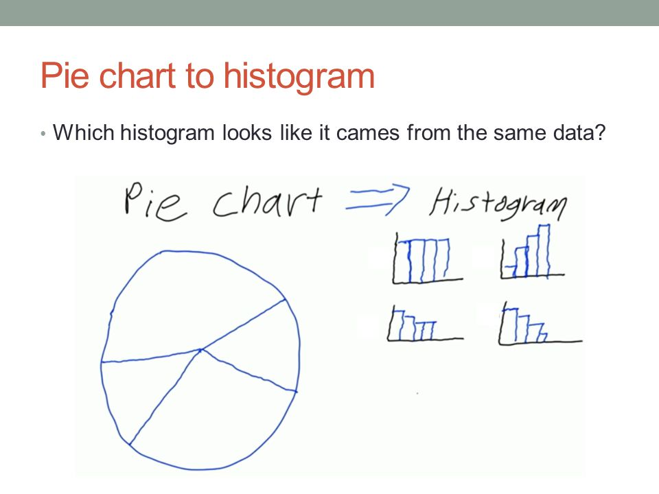 Pie chart to histogram Which histogram looks like it cames from the same data?