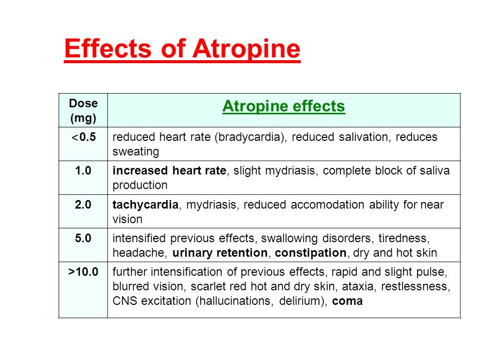 Dose (mg) Atropine effects < 0.5 reduced heart rate (bradycardia), reduced salivation, reduces sweating 1.0increased heart rate, slight mydriasis, com