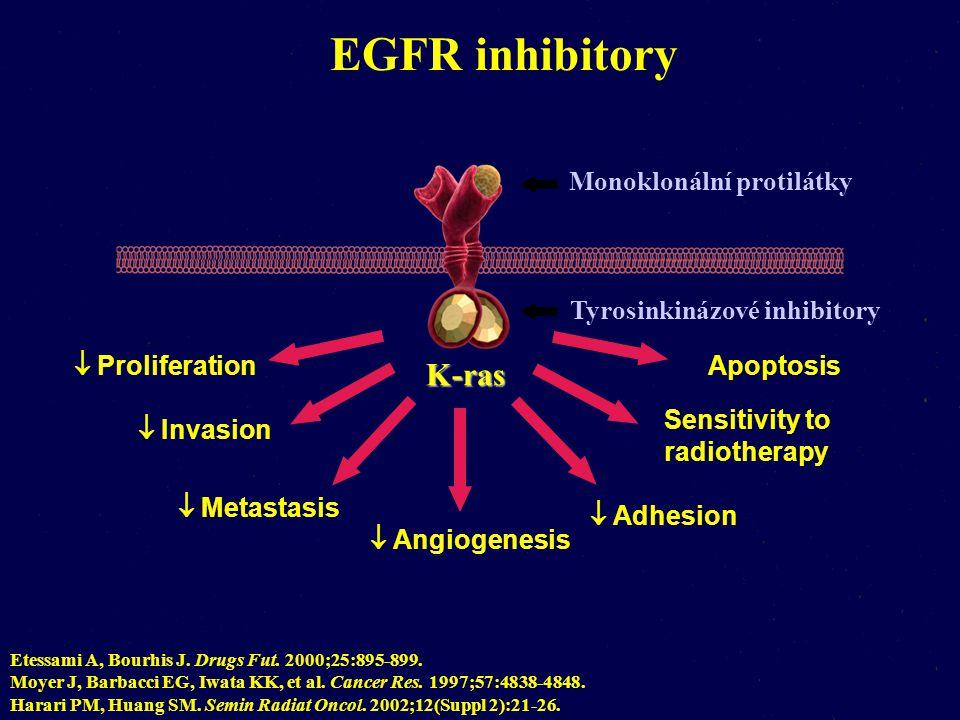 Tyrosinkinázové inhibitory  Proliferation  Invasion  Metastasis  Angiogenesis  Apoptosis  Adhesion  Sensitivity to radiotherapy EGFR inhibitory Etessami A, Bourhis J.