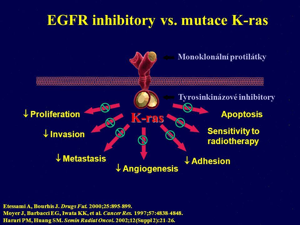 Tyrosinkinázové inhibitory  Proliferation  Invasion  Metastasis  Angiogenesis  Apoptosis  Adhesion  Sensitivity to radiotherapy EGFR inhibitory vs.