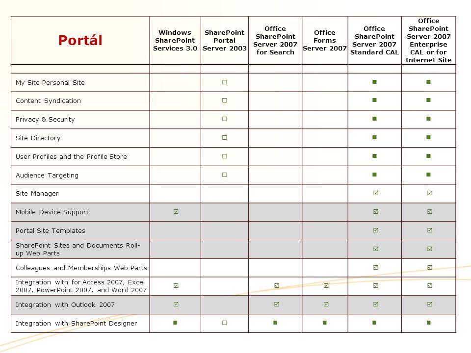 Portál Windows SharePoint Services 3.0 SharePoint Portal Server 2003 Office SharePoint Server 2007 for Search Office Forms Server 2007 Office SharePoi