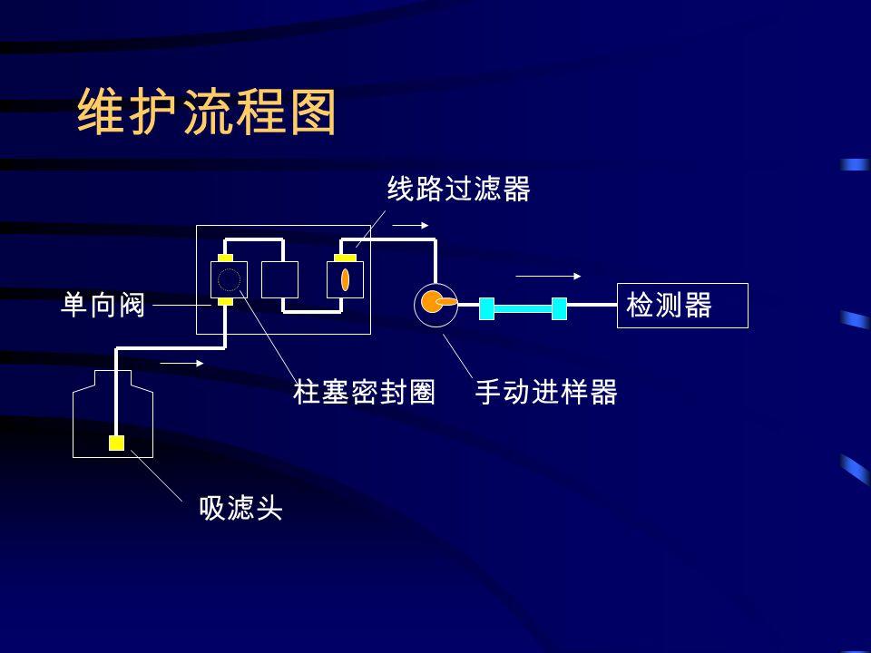 维护流程图 吸滤头 单向阀 柱塞密封圈 线路过滤器 手动进样器 检测器