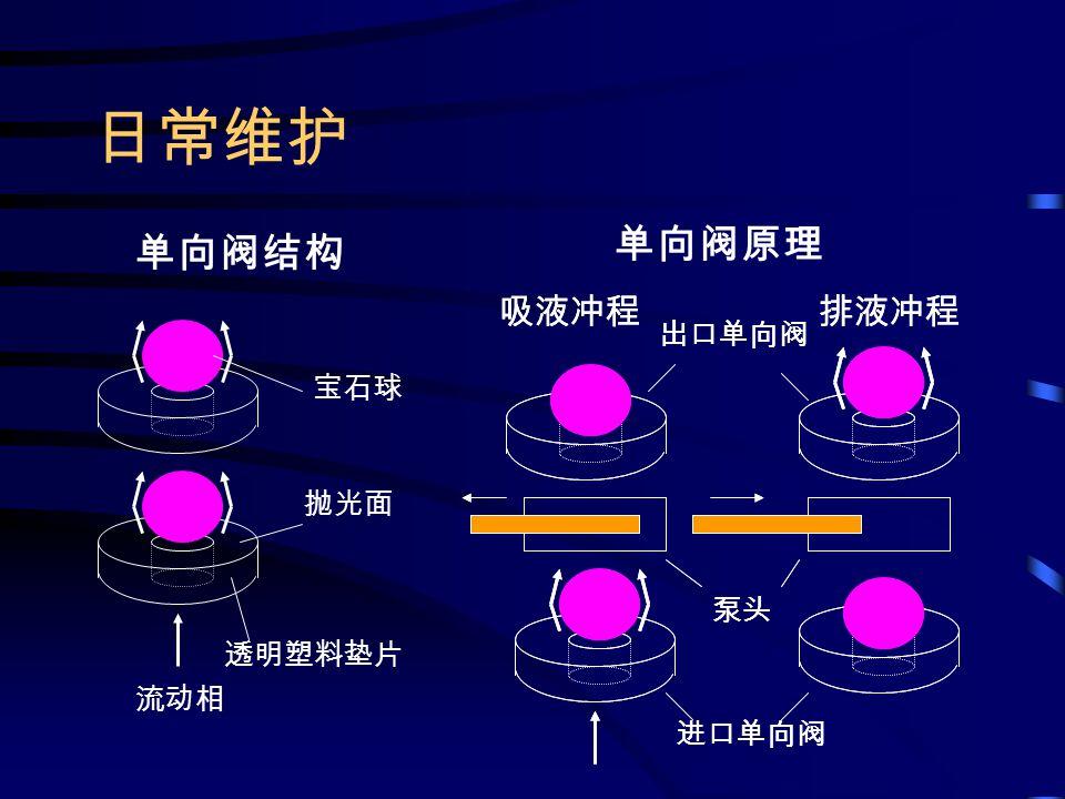 填料的取出 容器 甲醇送液 未污染的部分