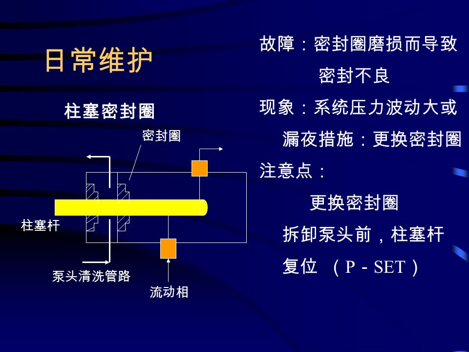 日常维护 故障:密封圈磨损而导致 密封不良 现象:系统压力波动大或 漏夜措施:更换密封圈 注意点: 更换密封圈 拆卸泵头前,柱塞杆 复位 ( P - SET ) 柱塞密封圈 流动相 泵头清洗管路 柱塞杆 密封圈