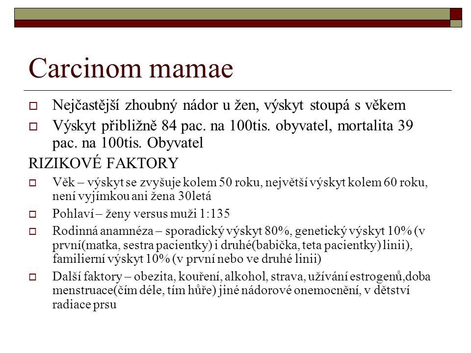 Carcinom mamae  Nejčastější zhoubný nádor u žen, výskyt stoupá s věkem  Výskyt přibližně 84 pac. na 100tis. obyvatel, mortalita 39 pac. na 100tis. O