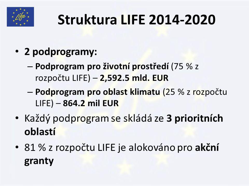 Struktura LIFE 2014-2020 2 podprogramy: – Podprogram pro životní prostředí (75 % z rozpočtu LIFE) – 2,592.5 mld.