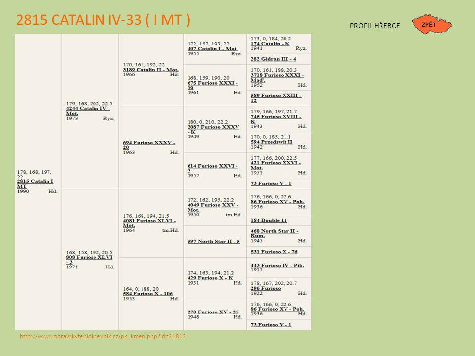 2815 CATALIN IV-33 ( I MT ) PROFIL HŘEBCE http://www.moravskyteplokrevnik.cz/pk_kmen.php?id=21812