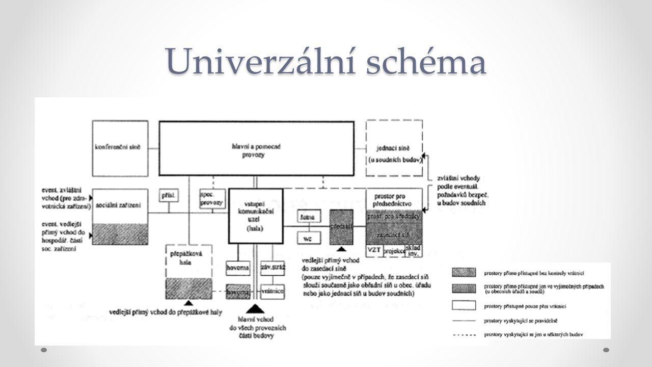 Univerzální schéma