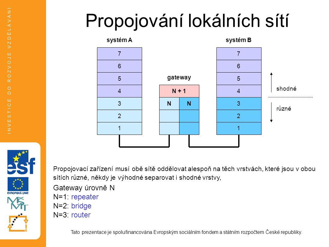 Propojování lokálních sítí Tato prezentace je spolufinancována Evropským sociálním fondem a státním rozpočtem České republiky. Propojovací zařízení mu
