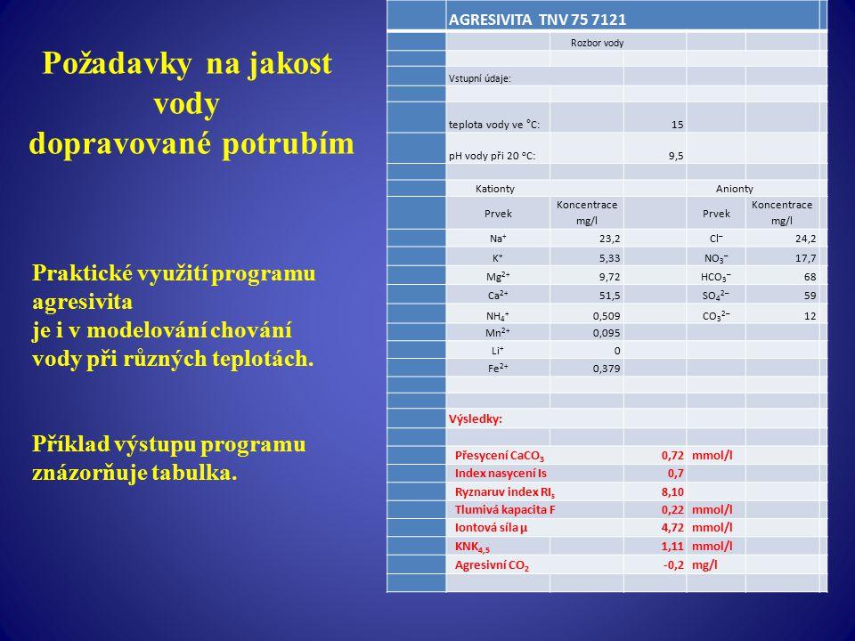 Požadavky na jakost vody dopravované potrubím AGRESIVITA TNV 75 7121 Rozbor vody Vstupní údaje: teplota vody ve °C: 15 pH vody při 20 o C: 9,5 Kationt