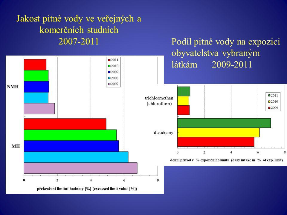 Jakost pitné vody ve veřejných a komerčních studních 2007-2011 Podíl pitné vody na expozici obyvatelstva vybraným látkám 2009-2011