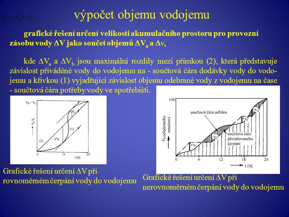 výpočet objemu vodojemu grafické řešení určení velikosti akumulačního prostoru pro provozní zásobu vody  V jako součet objemů  V a a  V b : kde  V