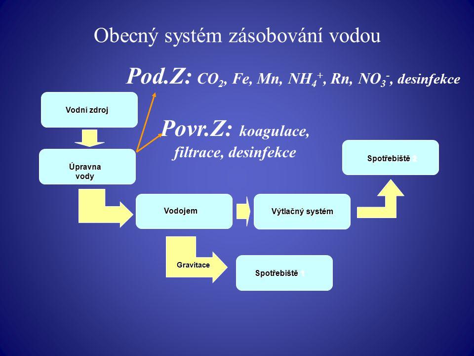 Obecný systém zásobování vodou Vodní zdroj Vodojem Gravitace Spotřebiště 1 Spotřebiště 2 Výtlačný systém Úpravna vody Pod.Z: CO 2, Fe, Mn, NH 4 +, Rn,